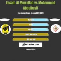Essam Al Muwallad vs Mohammad Abdulbasit h2h player stats