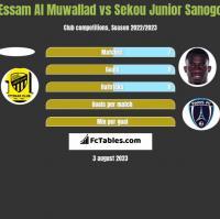 Essam Al Muwallad vs Sekou Junior Sanogo h2h player stats