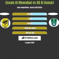 Essam Al Muwallad vs Ali Al Asmari h2h player stats