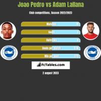 Joao Pedro vs Adam Lallana h2h player stats