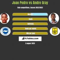 Joao Pedro vs Andre Gray h2h player stats