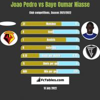 Joao Pedro vs Baye Niasse h2h player stats