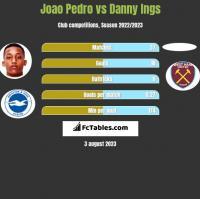 Joao Pedro vs Danny Ings h2h player stats
