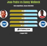Joao Pedro vs Danny Welbeck h2h player stats