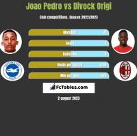 Joao Pedro vs Divock Origi h2h player stats
