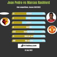 Joao Pedro vs Marcus Rashford h2h player stats