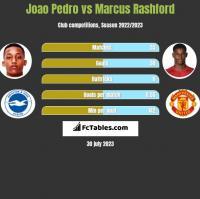 Joao Pedro vs Marcus Rashford h2h player stats