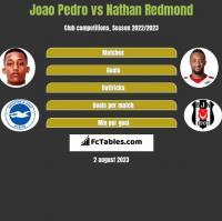 Joao Pedro vs Nathan Redmond h2h player stats