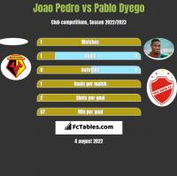 Joao Pedro vs Pablo Dyego h2h player stats