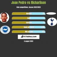 Joao Pedro vs Richarlison h2h player stats