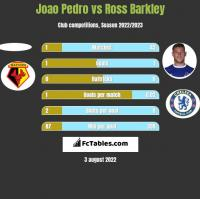 Joao Pedro vs Ross Barkley h2h player stats