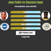 Joao Pedro vs Success Isaac h2h player stats
