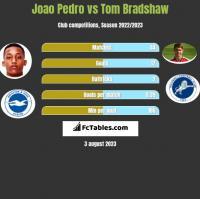 Joao Pedro vs Tom Bradshaw h2h player stats