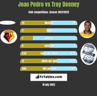 Joao Pedro vs Troy Deeney h2h player stats