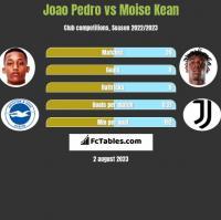 Joao Pedro vs Moise Kean h2h player stats