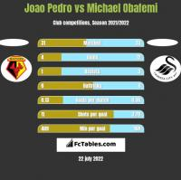 Joao Pedro vs Michael Obafemi h2h player stats