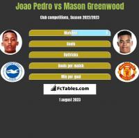 Joao Pedro vs Mason Greenwood h2h player stats