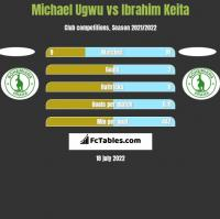 Michael Ugwu vs Ibrahim Keita h2h player stats