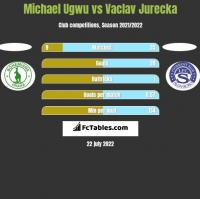 Michael Ugwu vs Vaclav Jurecka h2h player stats