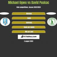 Michael Ugwu vs David Puskac h2h player stats