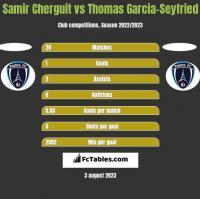 Samir Cherguit vs Thomas Garcia-Seyfried h2h player stats