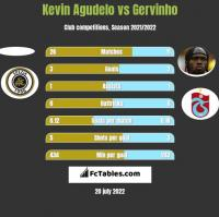 Kevin Agudelo vs Gervinho h2h player stats
