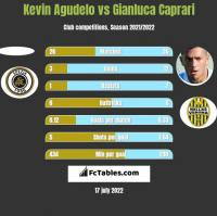 Kevin Agudelo vs Gianluca Caprari h2h player stats