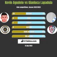 Kevin Agudelo vs Gianluca Lapadula h2h player stats