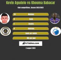 Kevin Agudelo vs Khouma Babacar h2h player stats