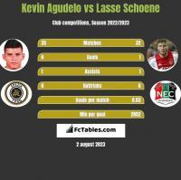 Kevin Agudelo vs Lasse Schoene h2h player stats