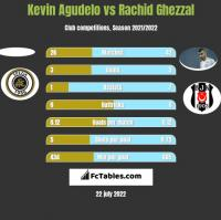 Kevin Agudelo vs Rachid Ghezzal h2h player stats