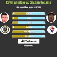Kevin Agudelo vs Cristian Kouame h2h player stats