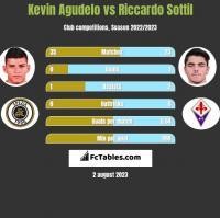 Kevin Agudelo vs Riccardo Sottil h2h player stats