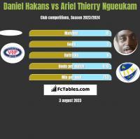 Daniel Hakans vs Ariel Thierry Ngueukam h2h player stats
