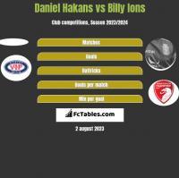 Daniel Hakans vs Billy Ions h2h player stats