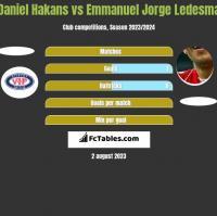 Daniel Hakans vs Emmanuel Jorge Ledesma h2h player stats
