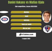Daniel Hakans vs Matias Ojala h2h player stats