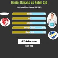 Daniel Hakans vs Robin Sid h2h player stats