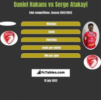Daniel Hakans vs Serge Atakayi h2h player stats