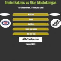 Daniel Hakans vs Elias Mastokangas h2h player stats