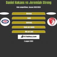 Daniel Hakans vs Jeremiah Streng h2h player stats