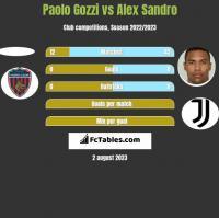 Paolo Gozzi vs Alex Sandro h2h player stats