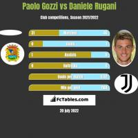 Paolo Gozzi vs Daniele Rugani h2h player stats