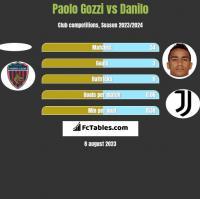 Paolo Gozzi vs Danilo h2h player stats