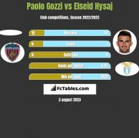 Paolo Gozzi vs Elseid Hysaj h2h player stats