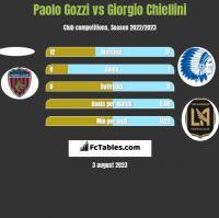 Paolo Gozzi vs Giorgio Chiellini h2h player stats