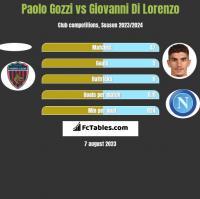 Paolo Gozzi vs Giovanni Di Lorenzo h2h player stats