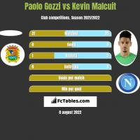 Paolo Gozzi vs Kevin Malcuit h2h player stats