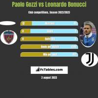 Paolo Gozzi vs Leonardo Bonucci h2h player stats