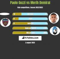 Paolo Gozzi vs Merih Demiral h2h player stats